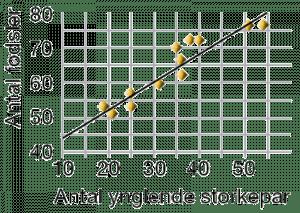 Storke Fødsler Korrelation