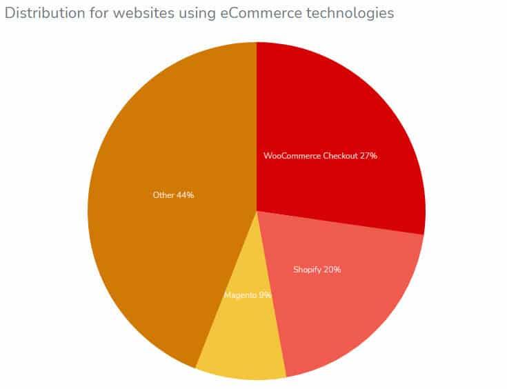 webshop-marketshare